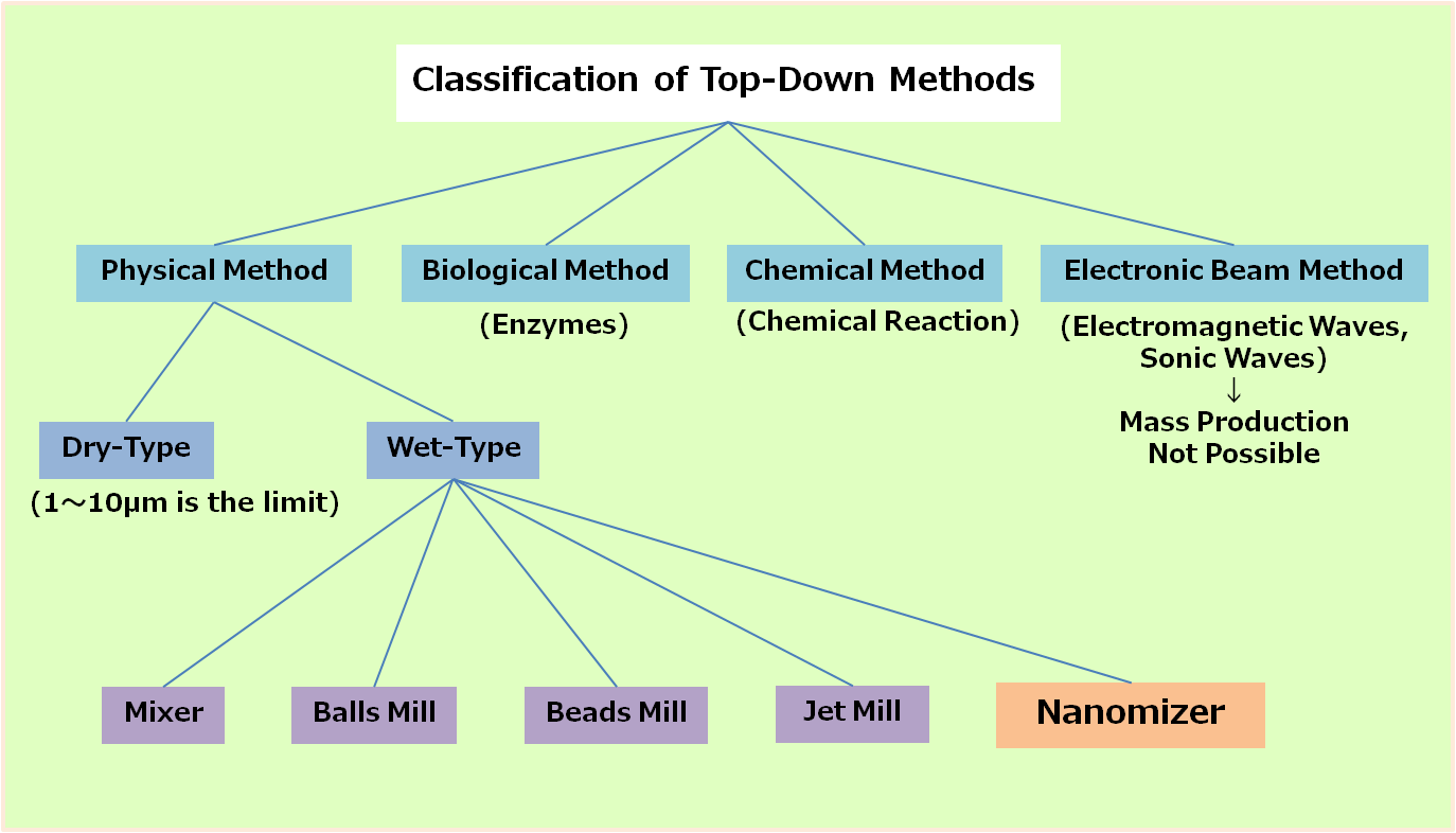 Classification of Top-Down Method